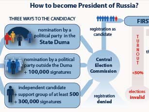 Russian presidential elections flow chart